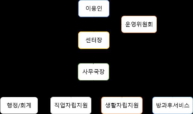 조직도(202105).png